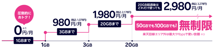 1GB以内なら無料!